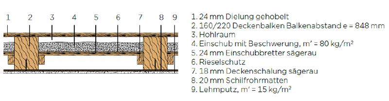 Rigips Schalldammung Von Holzbalkendecken In Neu Und Altbau