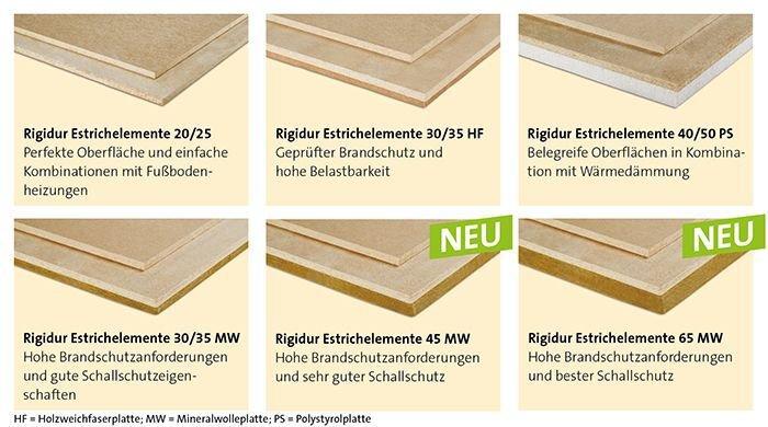 Berühmt Bodenplatten und Trockenestrichelemente für den Unterboden - Rigips VL77