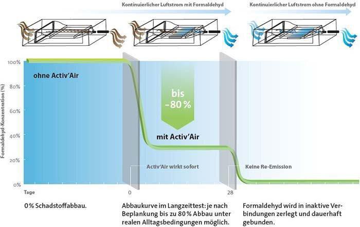 Activ'Air Luftreinigungseffekt